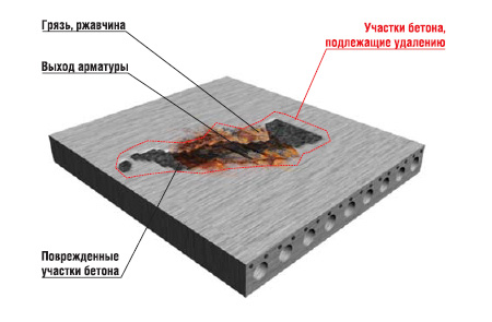 Защита бетона, гидроизоляция бетона